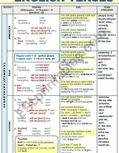 All english tenses active voice complete grammar guide in  chart format also rh eslprintables