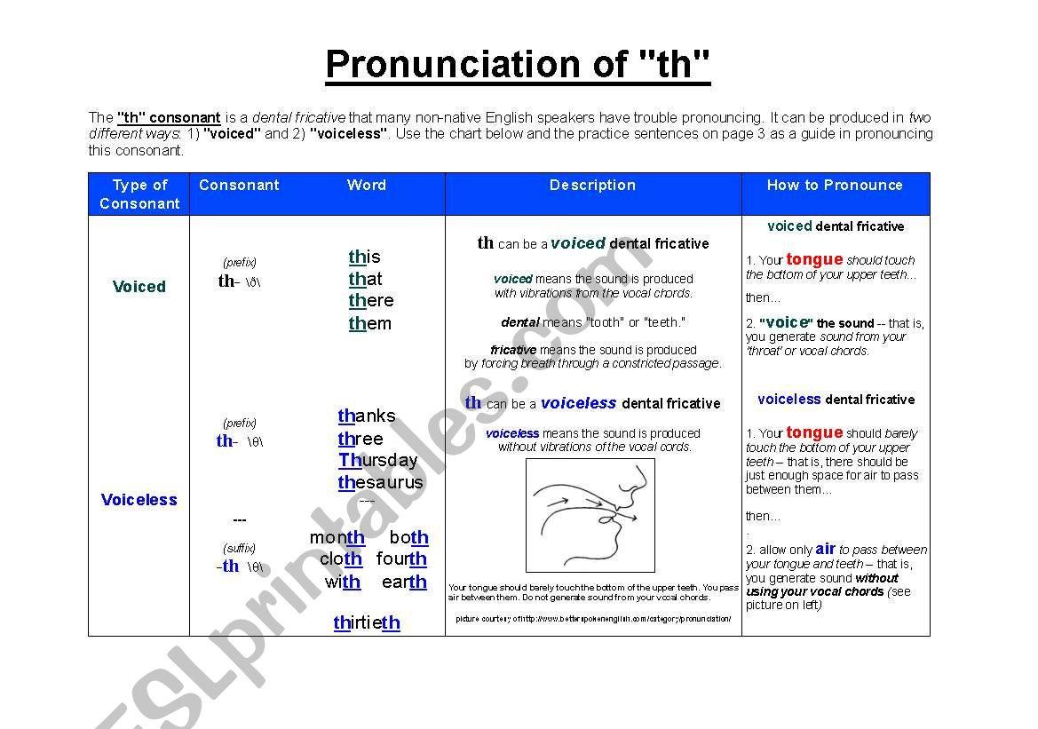 Pronunciation Of Th