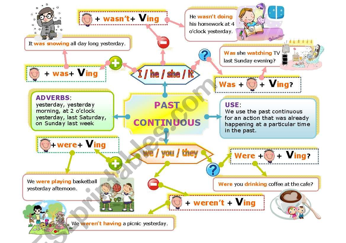 English Worksheets Past Continuous Mind Map