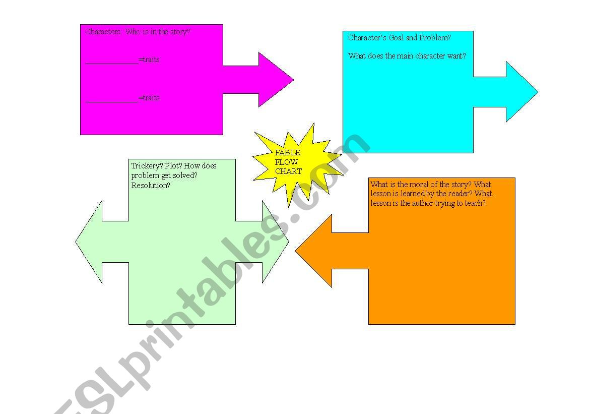 English Worksheets Fable Flow Chart Graphic Organizer