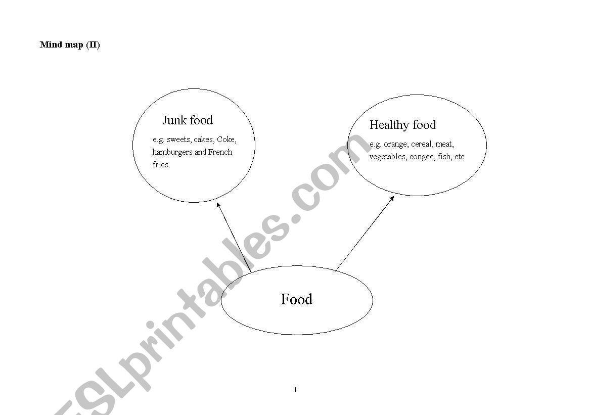 English Worksheets Mind Map