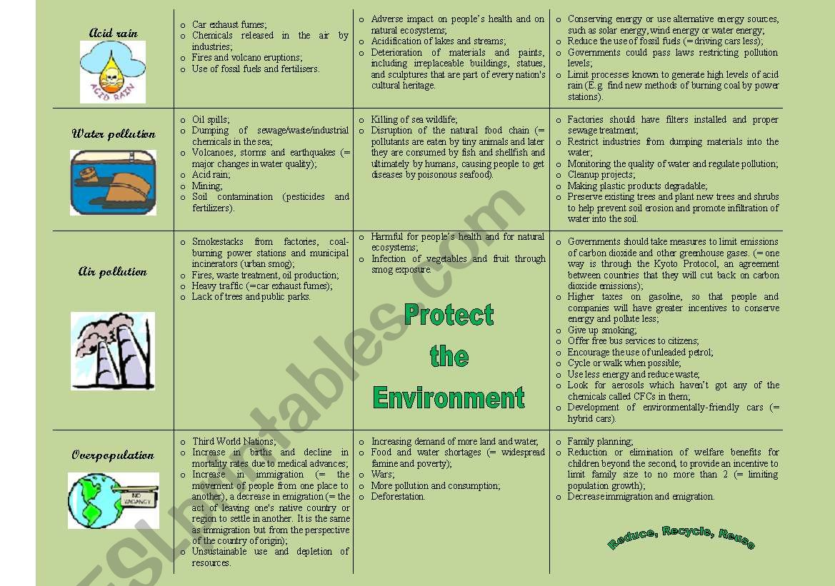 Environmental Problems Causes Effects Solutions