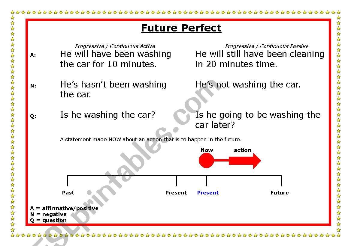 Future Perfect Time Line