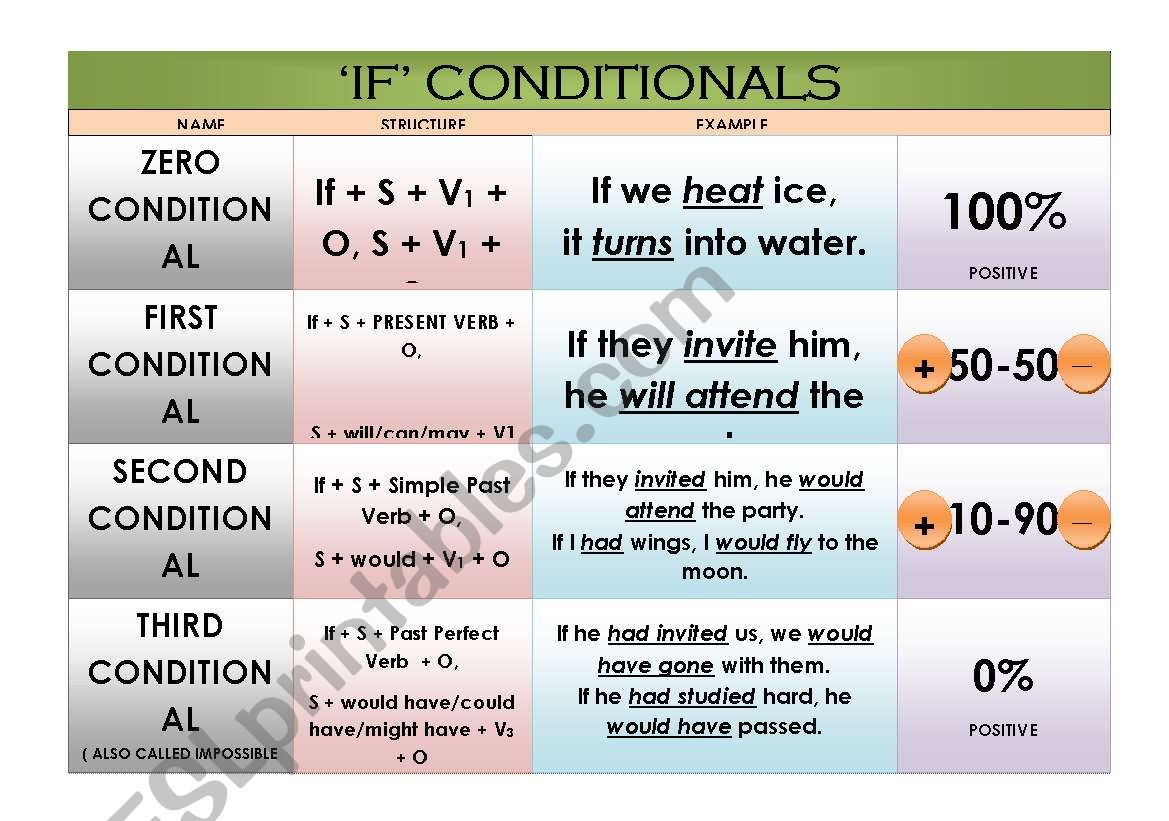 Conditionals Chart