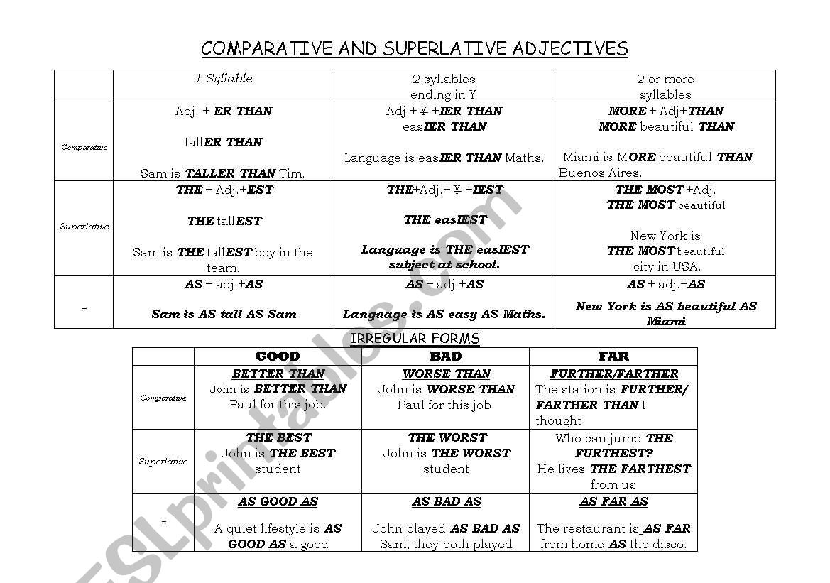 Comparatives And Superlatives Briefly