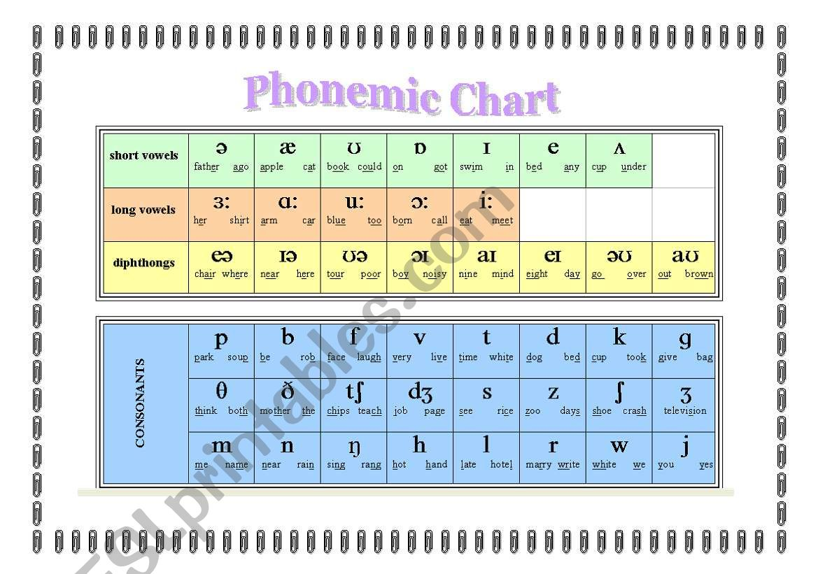 English Worksheets Phonetic Alphabet Chart