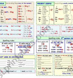 Grammar in charts. Present Continuous [ 821 x 1169 Pixel ]