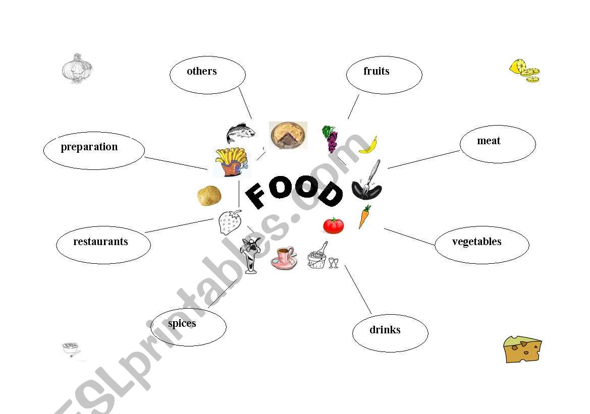 English Worksheets Mind Map Food