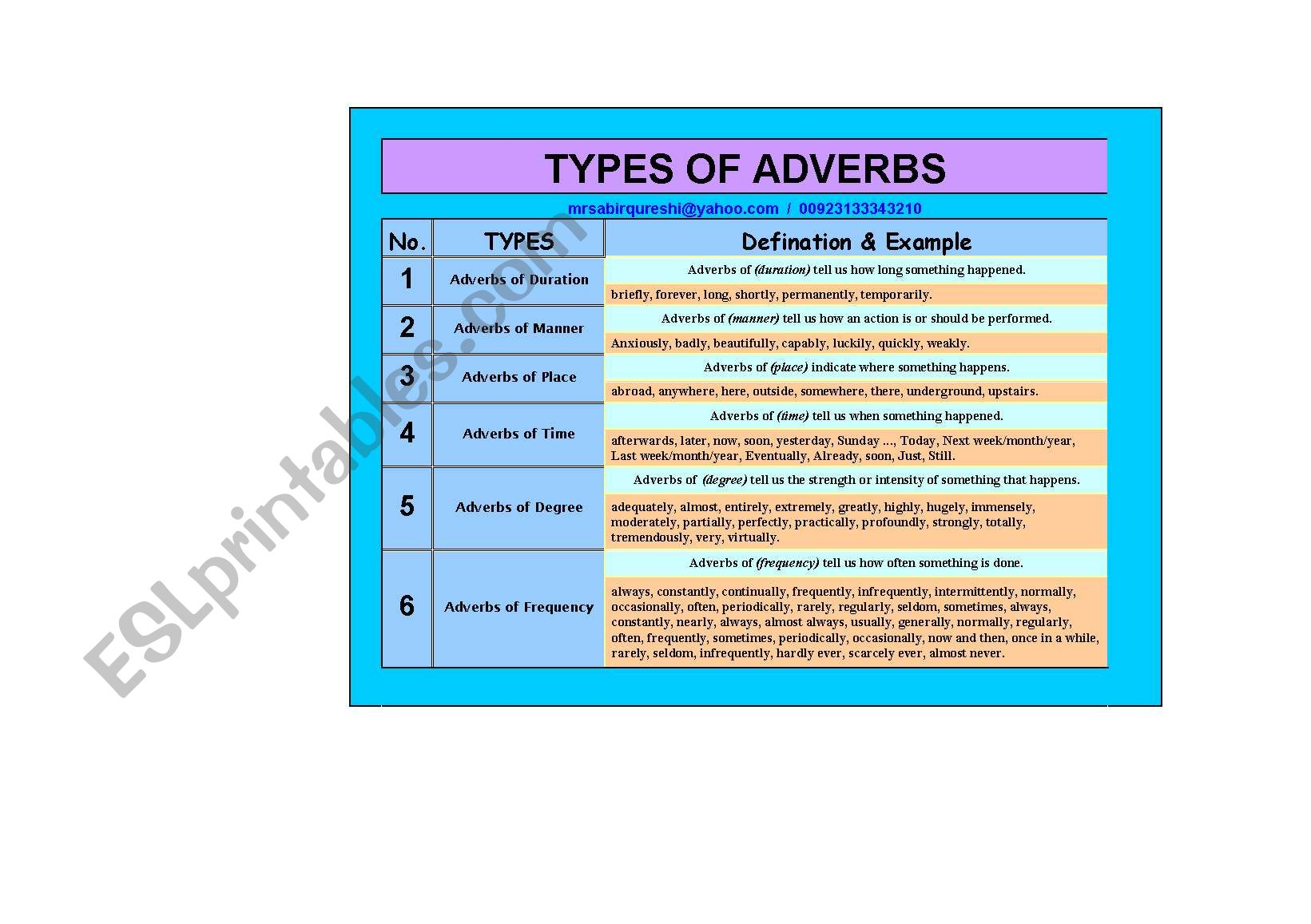 English Worksheets Types Of Adverbs