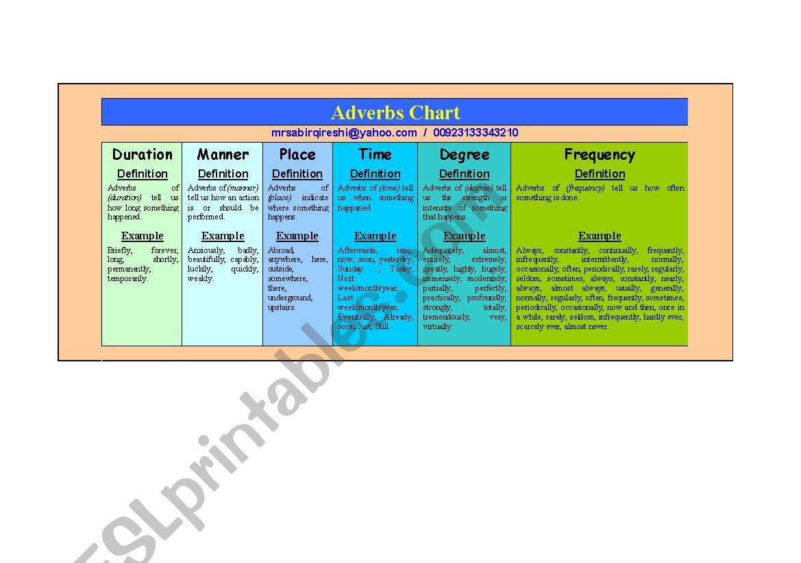 English Worksheets Adverbs Chart