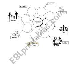 English worksheets: multidisciplinary nature of environment studies [ 1169 x 821 Pixel ]