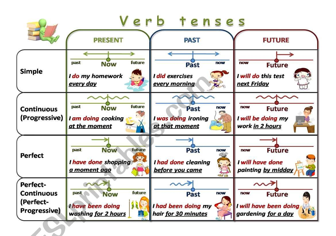English Worksheets Verb Tenses Chart