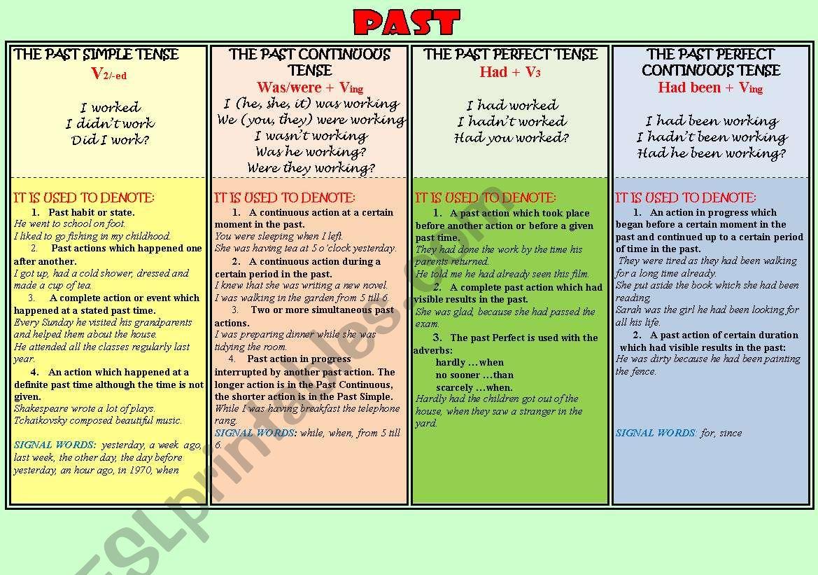 Grammar Past Tense Verb Worksheet