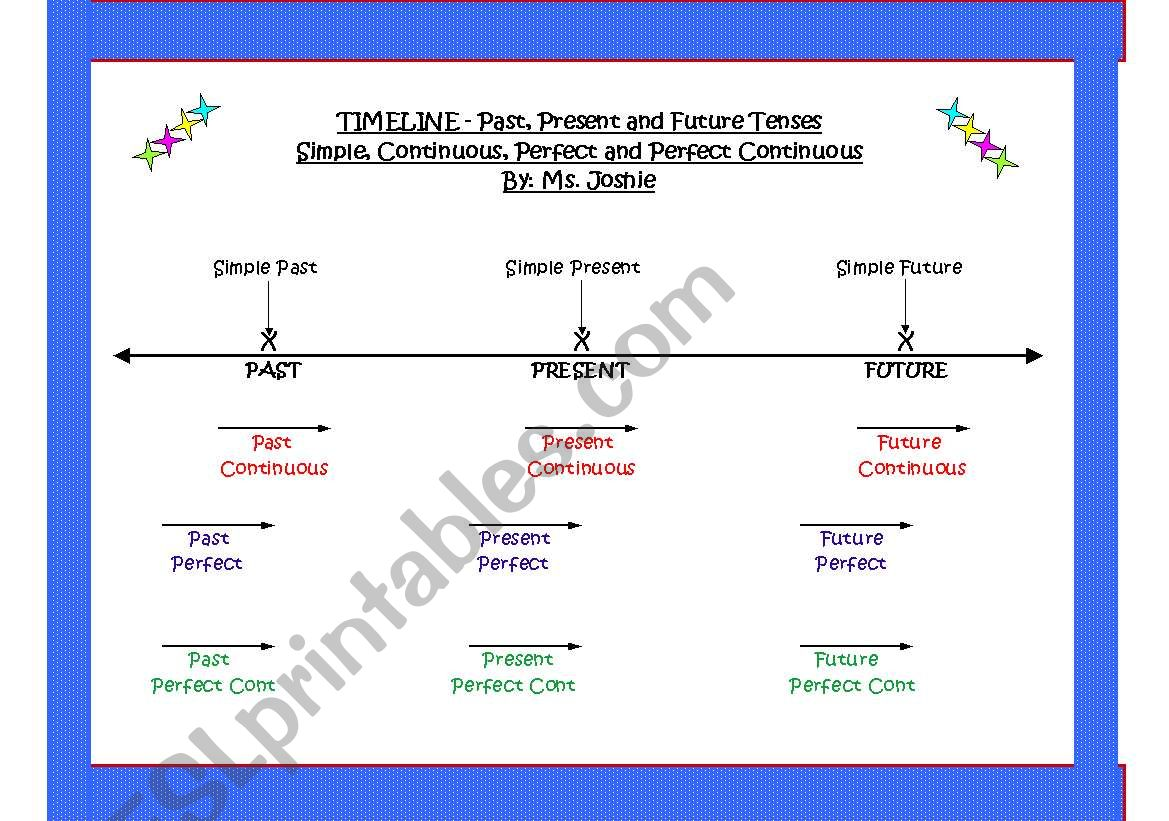 English Worksheets Past Present Future Tenses Simple Continuous Perfect Perfect Continuous