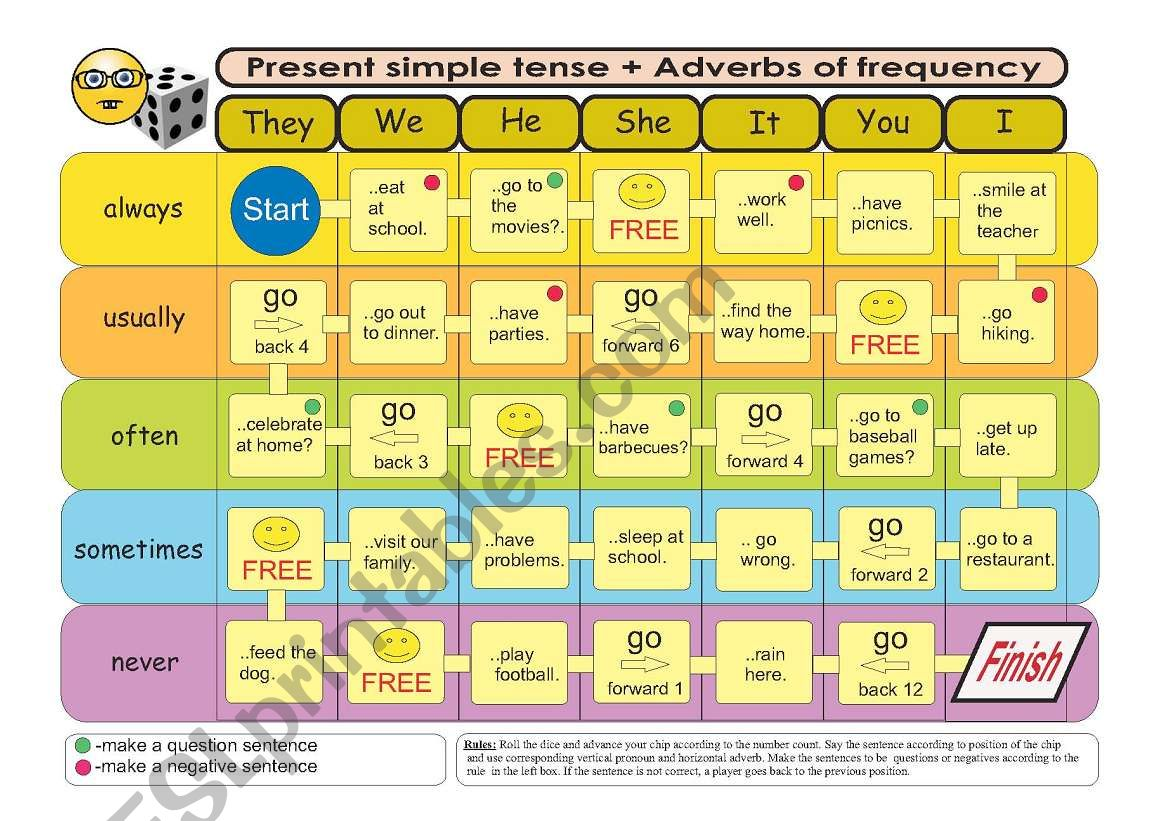 Present Simple Amp Adverbs Of Frequency Board Game