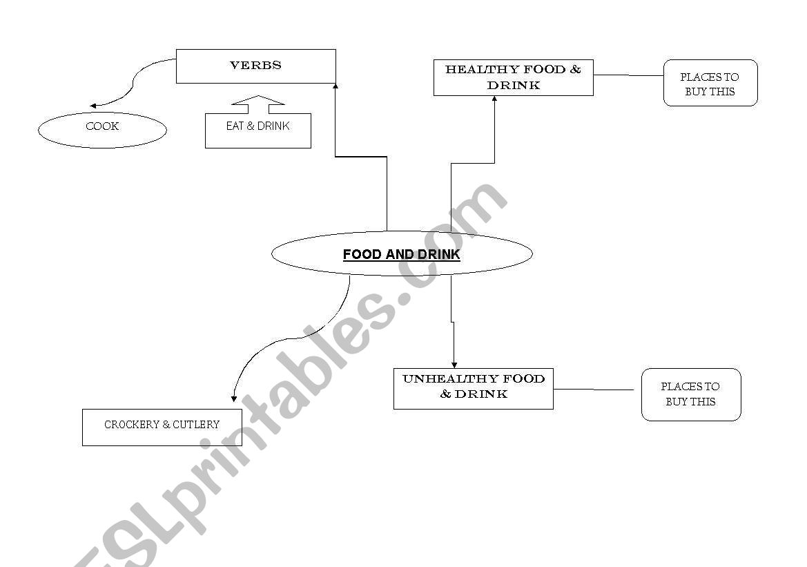 English Worksheets Mind Map To Complete