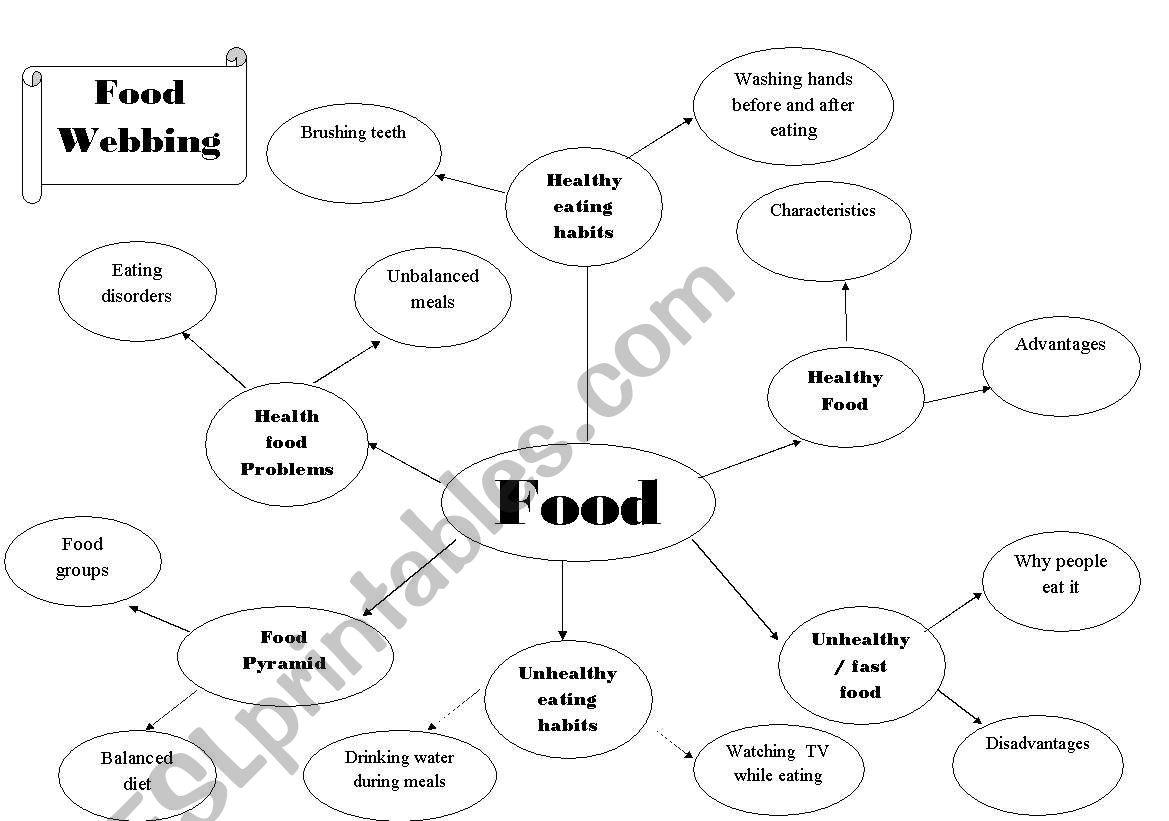 English Worksheets Food Webbing
