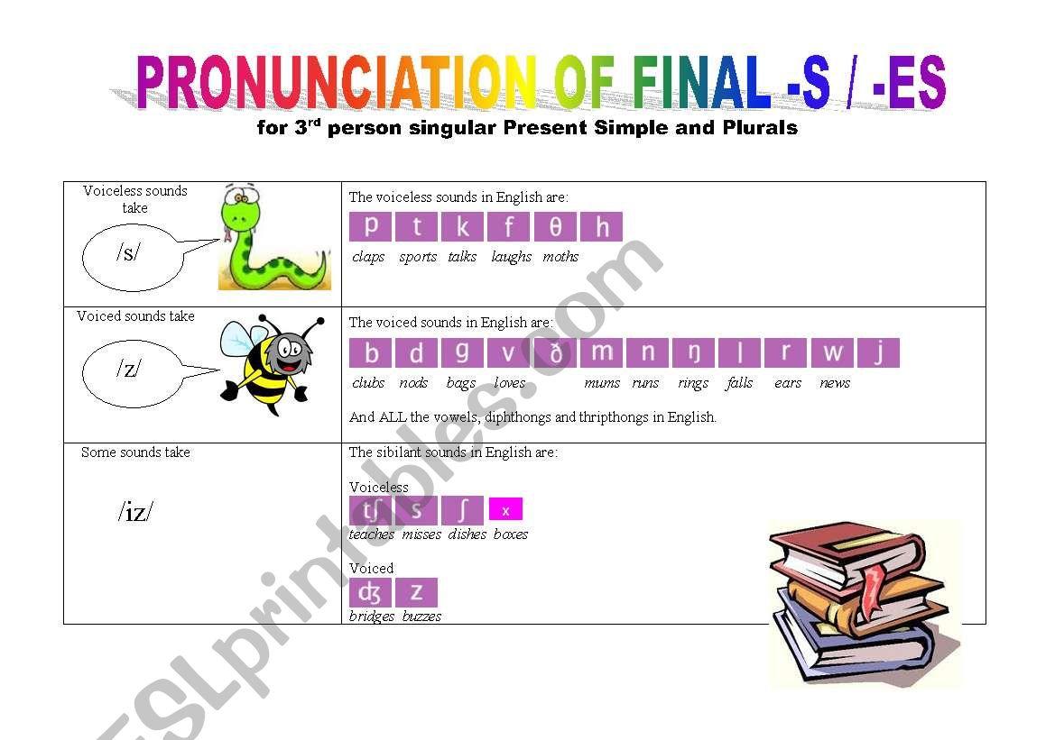 Pronunciation Of Final S Es