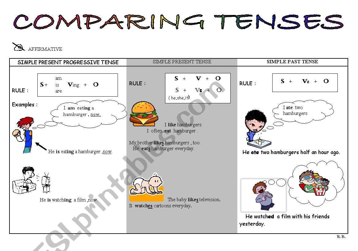 Comparing Tenses