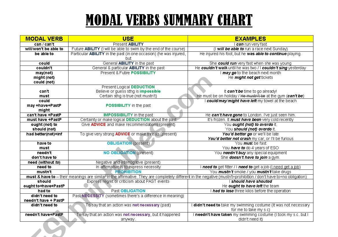 Modal Verbs Summary Chart
