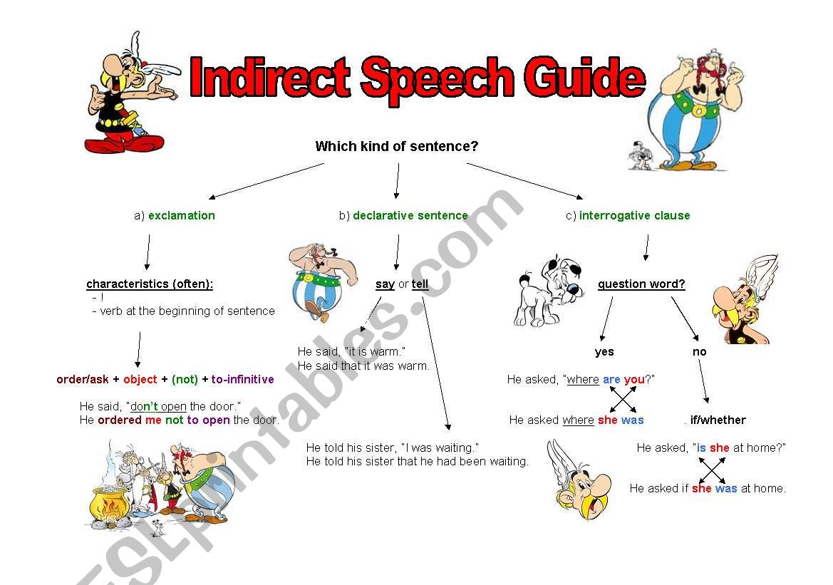 Indirect Speech Guide