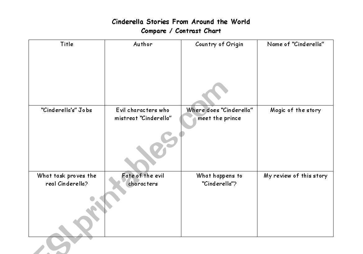 English Worksheets Cinderella Graphic Organizer