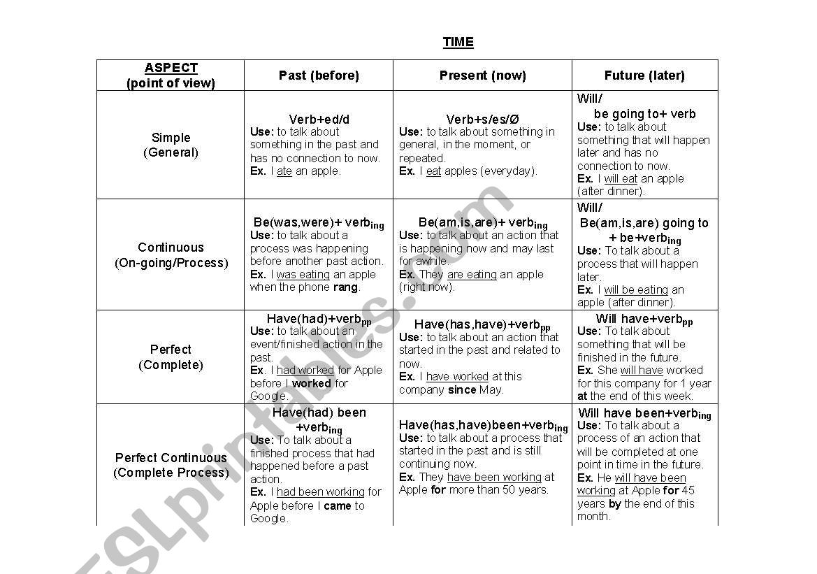 English Worksheets English Verb Tense Aspect Overview