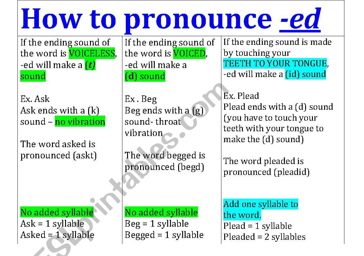 Prounouncing Past Tense Ed