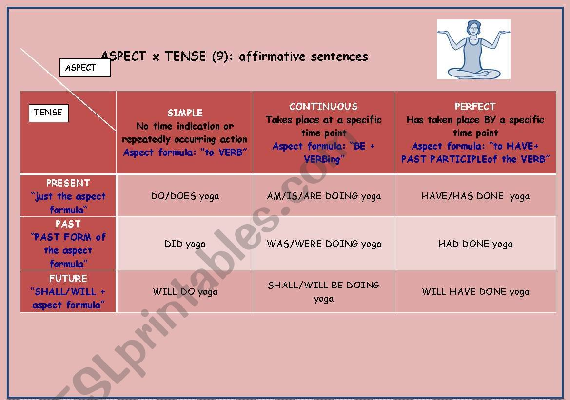 9 Basic Tenses Easy And Concise A Table An Exercise
