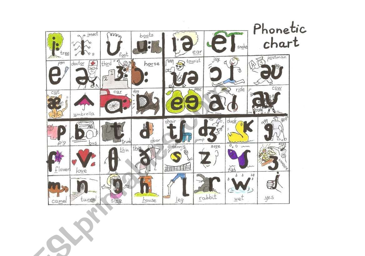 Phonetic Chart For Young Learners