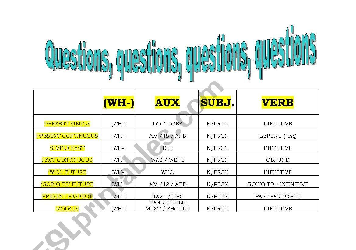 Interrogatives Tenses Wh Questions