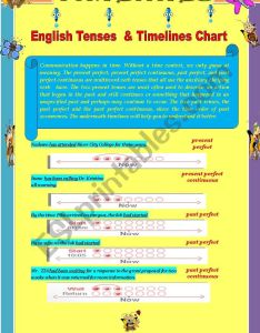 also english tenses  timelines chart esl worksheet by alexziaa rh eslprintables