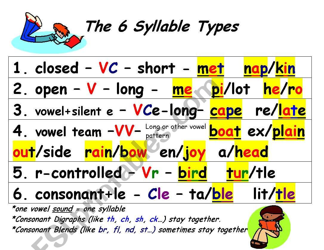 English Worksheets The 6 Syllable Types