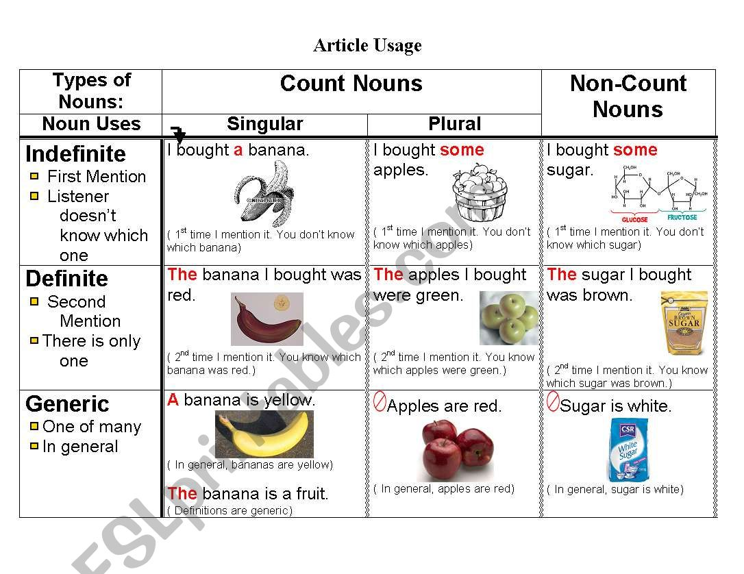 English Articles Usage Chart
