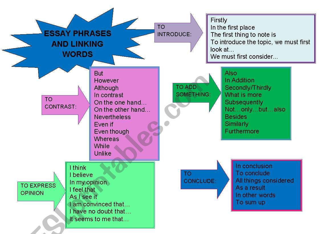 Essay Phrases And Linking Words