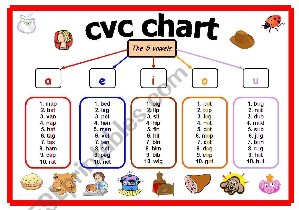 Cvc Chart