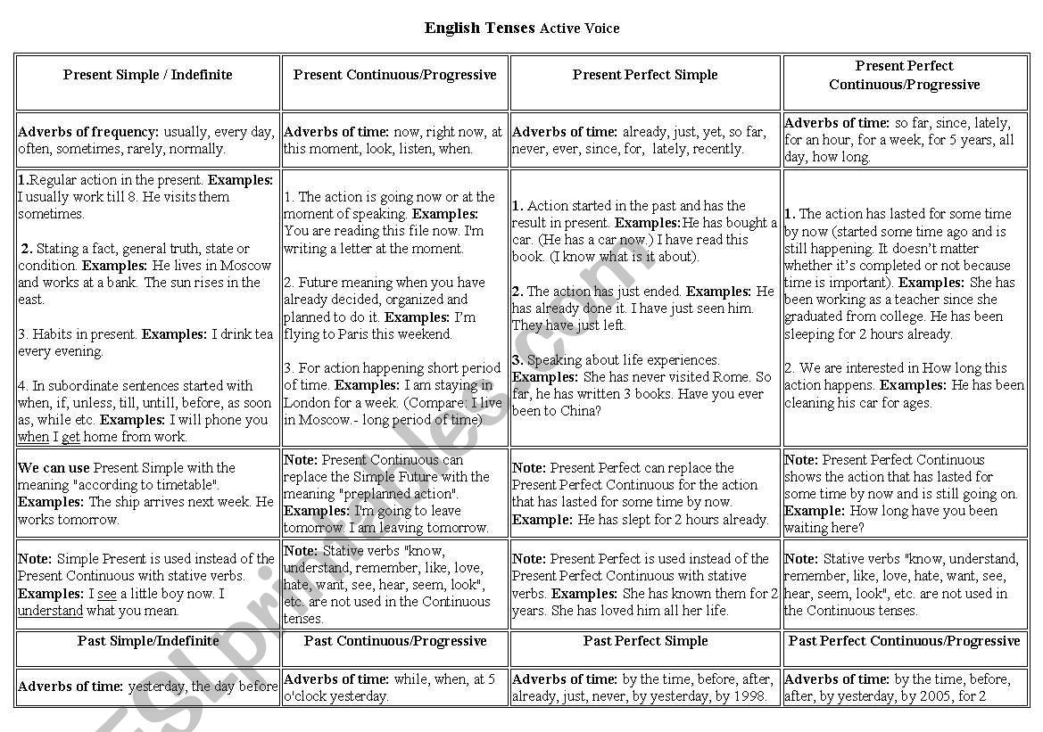 English Tenses Table Chart