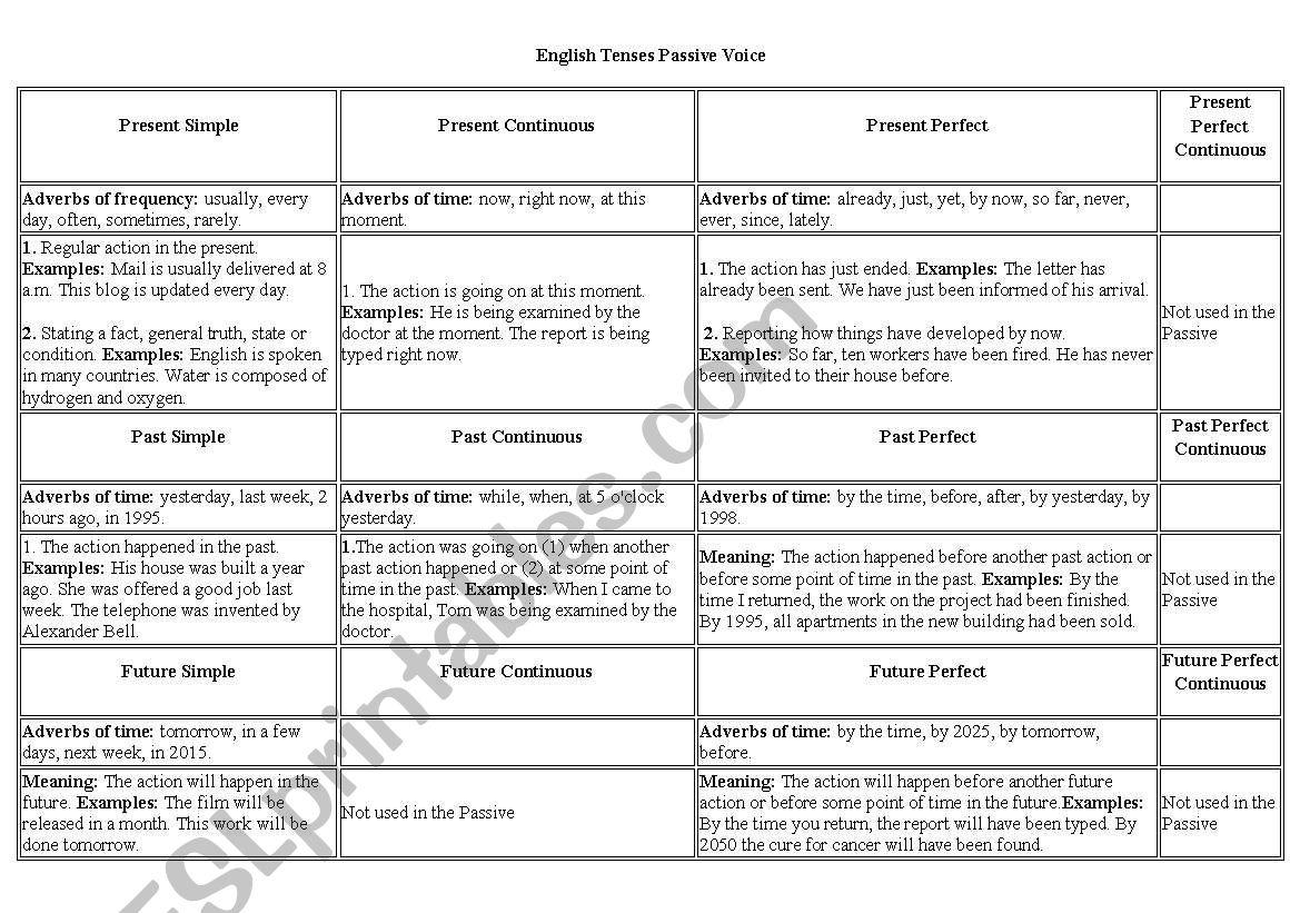 Table Chart English