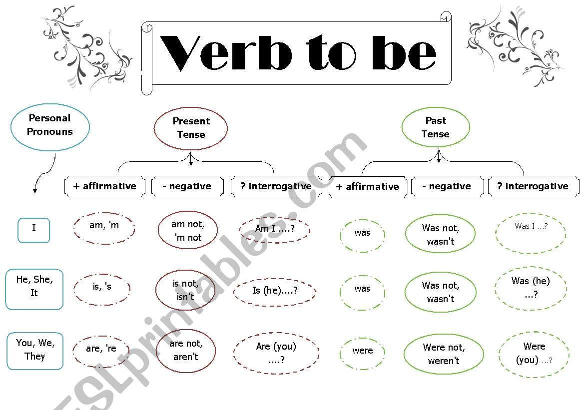 Verb To Be Plus Exercises Affirmative Negative And