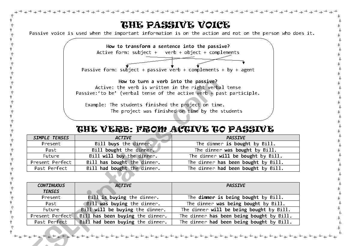 The Passive Voice Grammar