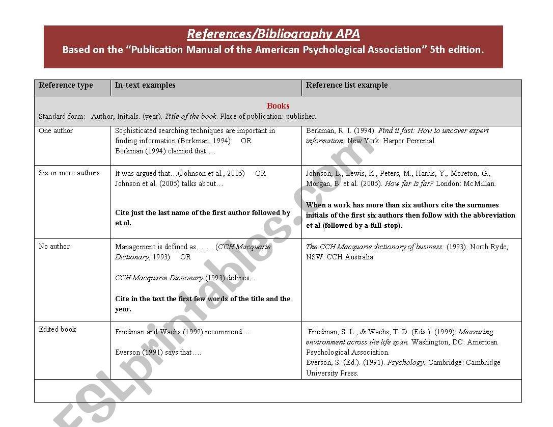 References Bibliography Apa