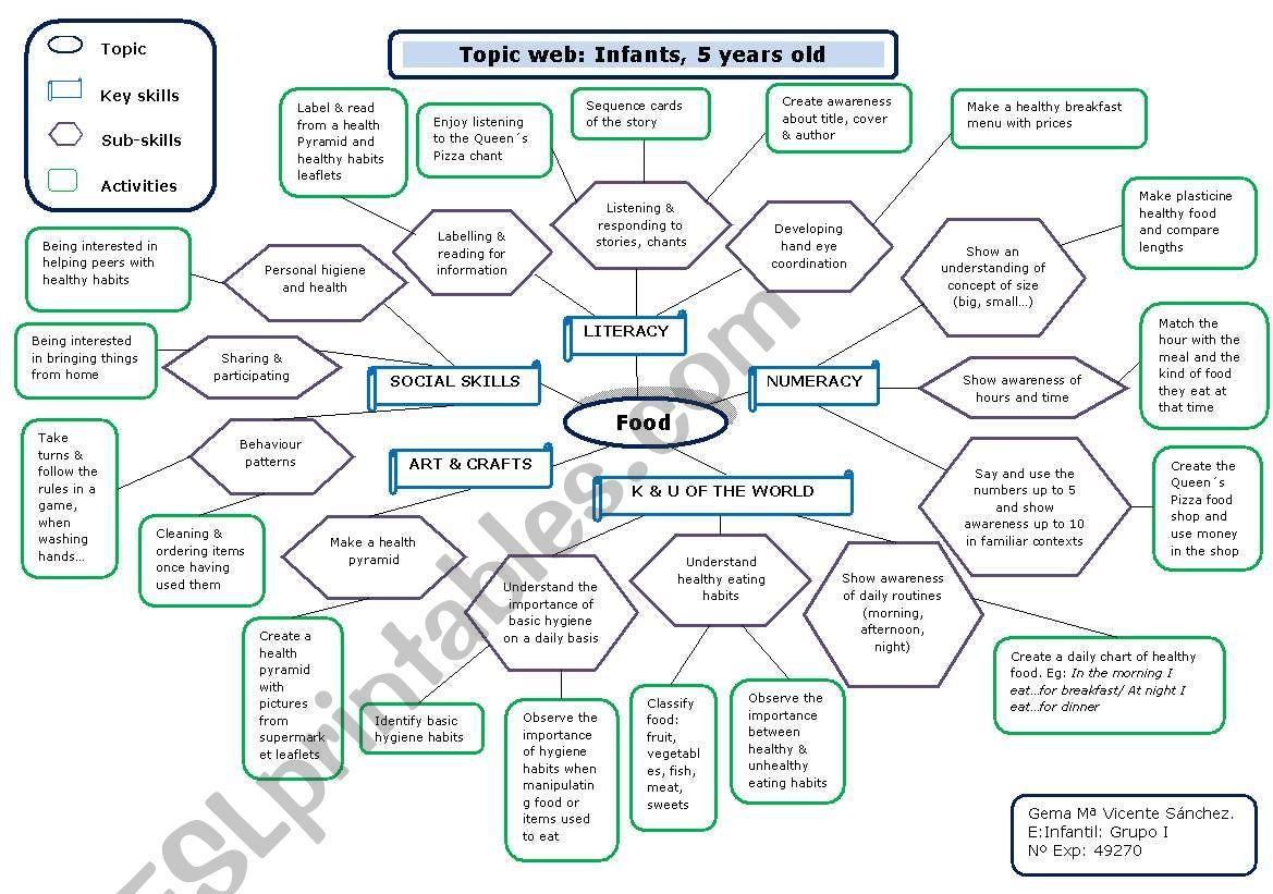 Food Topic Web