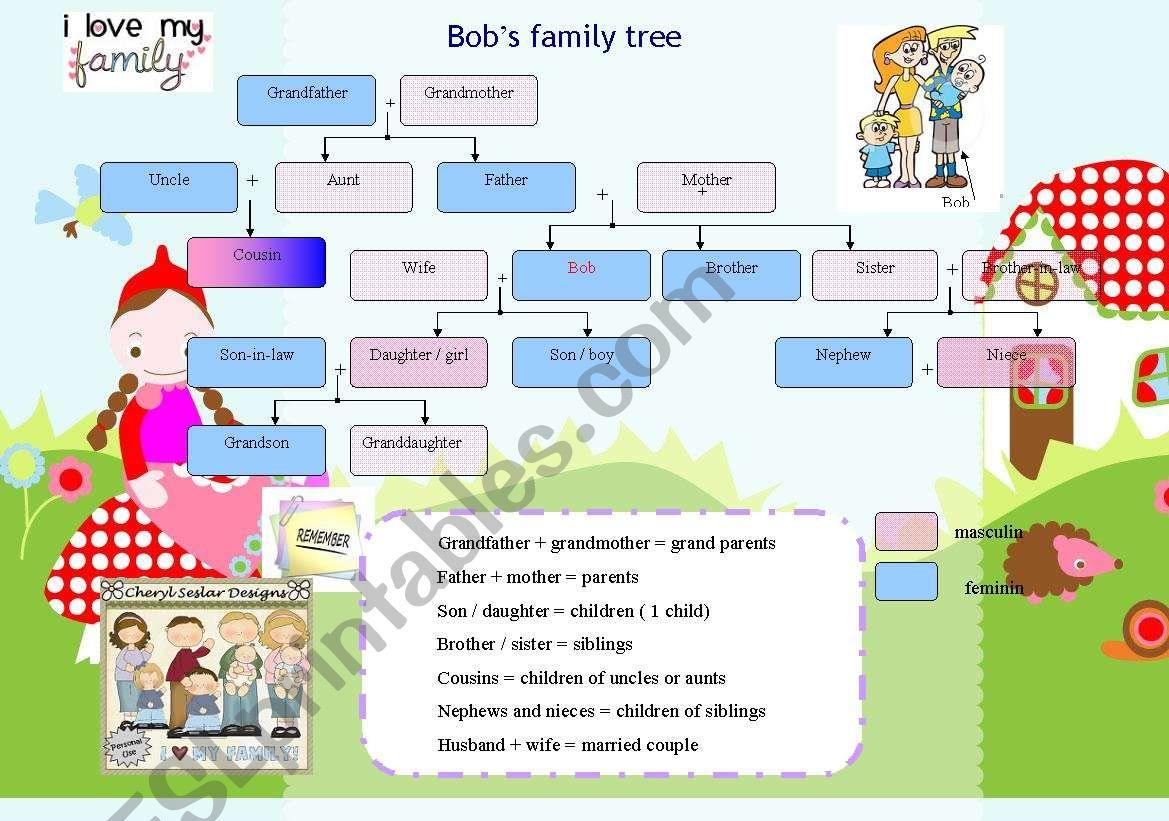 Bob S Family Tree