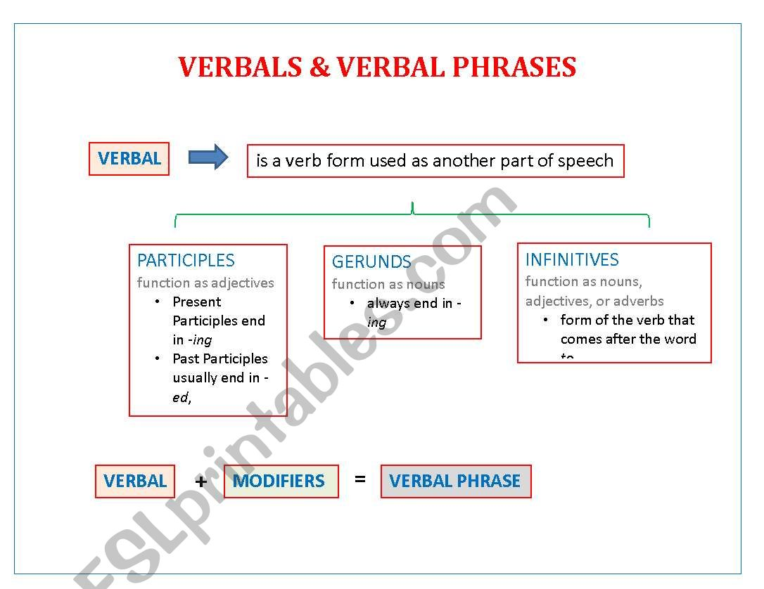 Verbals Amp Verbal Phrases