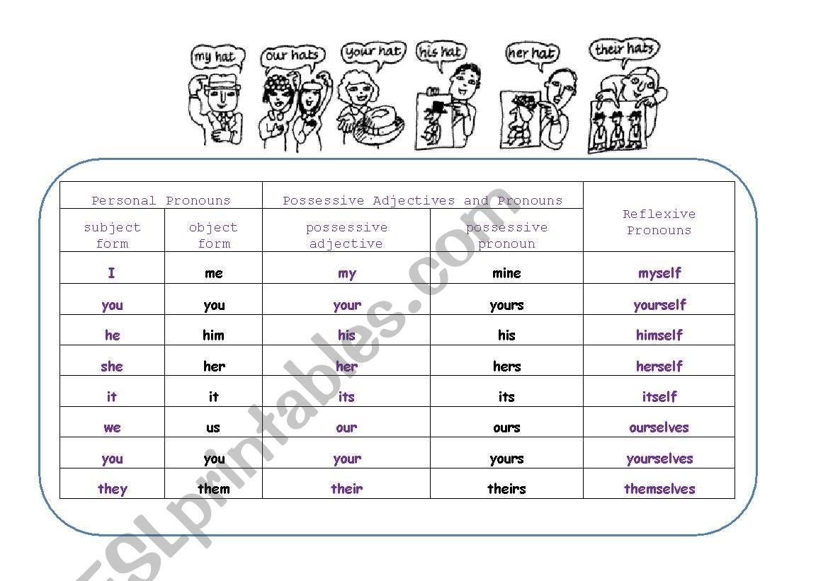 Possessive Adjectives And Pronouns Reflexive Pronouns