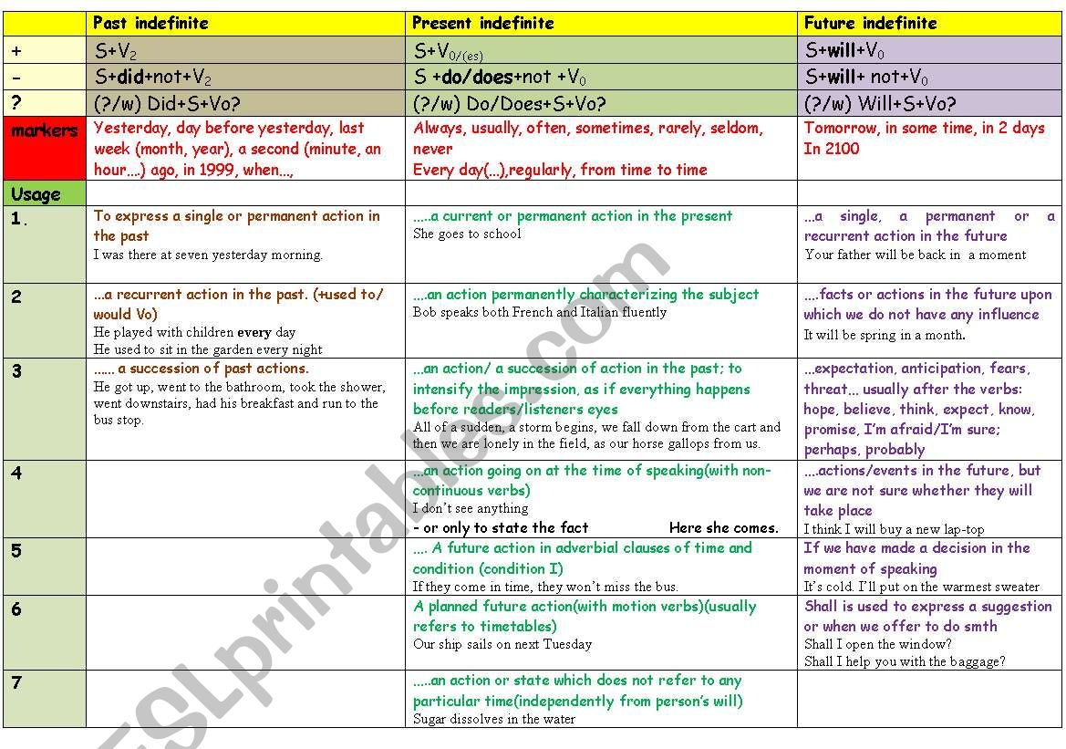 All Grammar Tenses Usage Examples