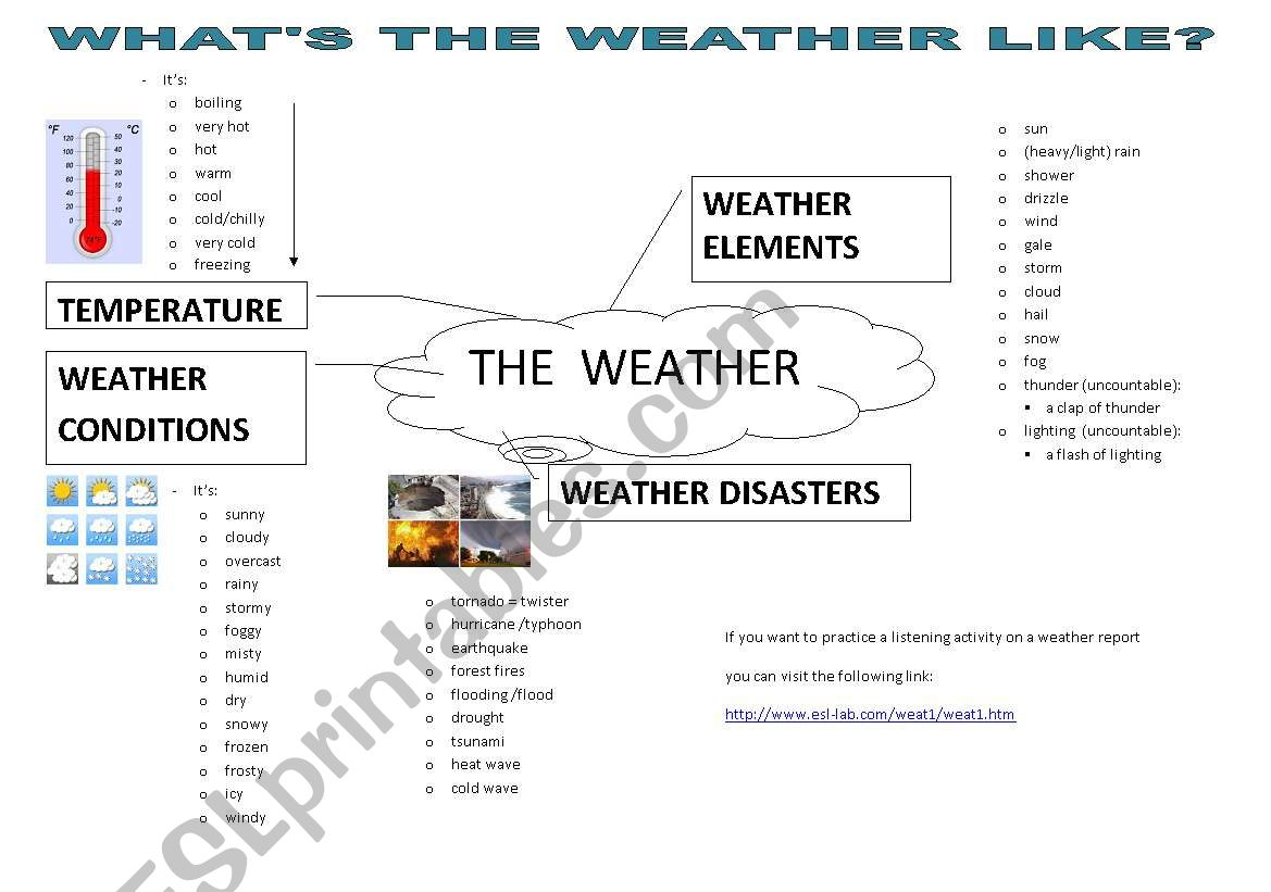 Weather Vocabulary Map