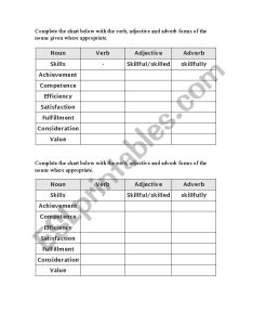 Word formation chart worksheet also english worksheets rh eslprintables