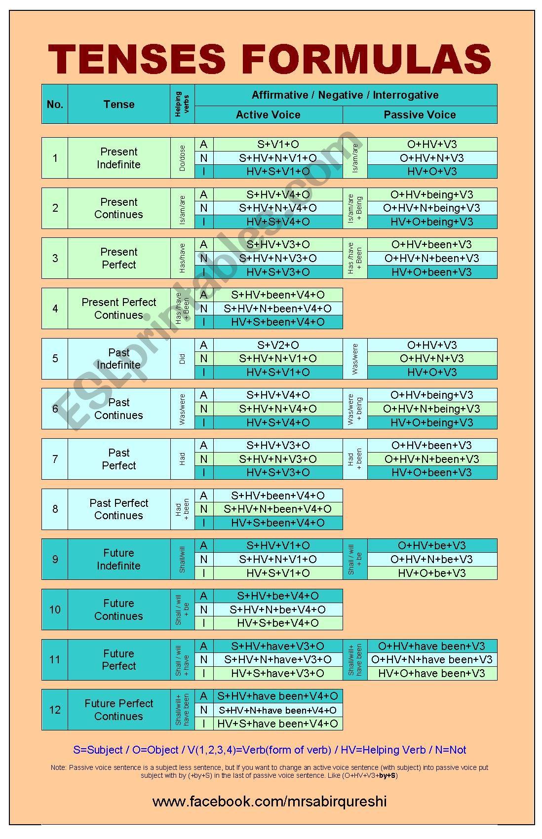 Useful Formulas Of Tenses