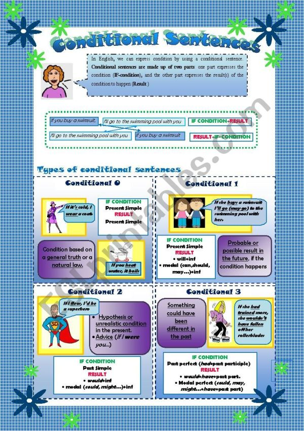 Worksheet Four Types Of Conditionals And